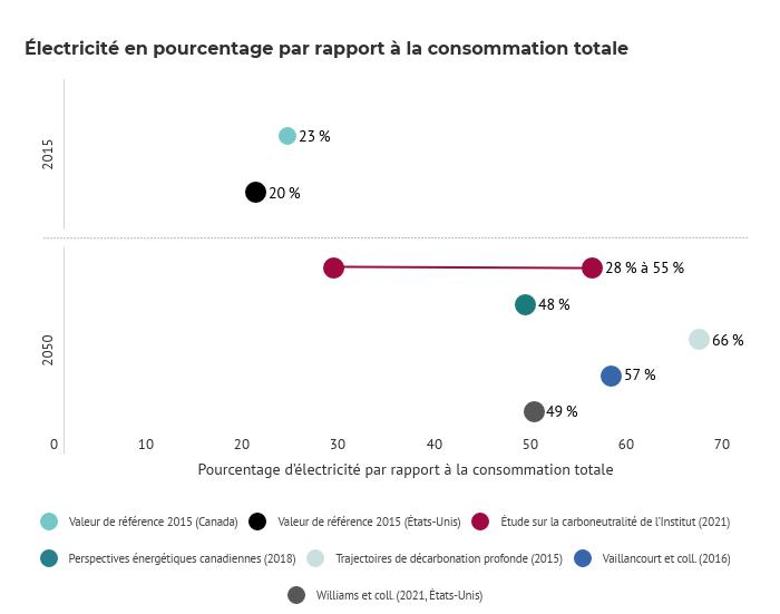 This image has an empty alt attribute; its file name is Electricite-en-pourcentage-par-rapport-a-la-consommation-totale-FR.png